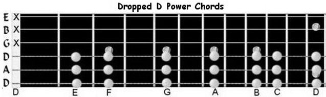 Chords - Guitar Edumacation